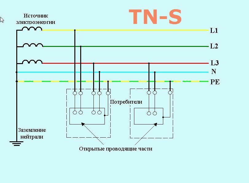 заземление TN-S