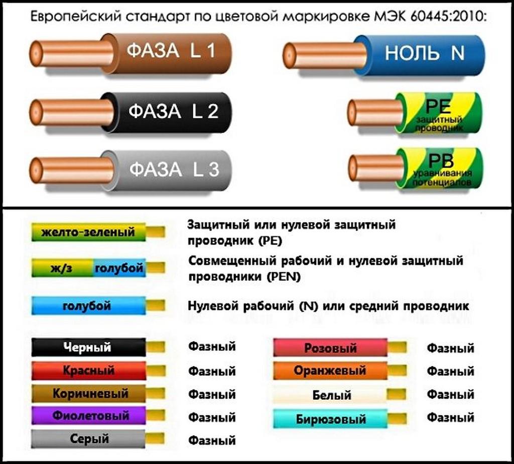 Европейский стандарт маркировки проводов