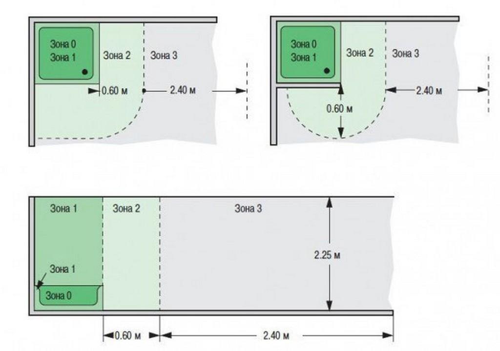 0 зона - внутренняя часть ванны, умывальника или душа. Розетки в ванной комнате