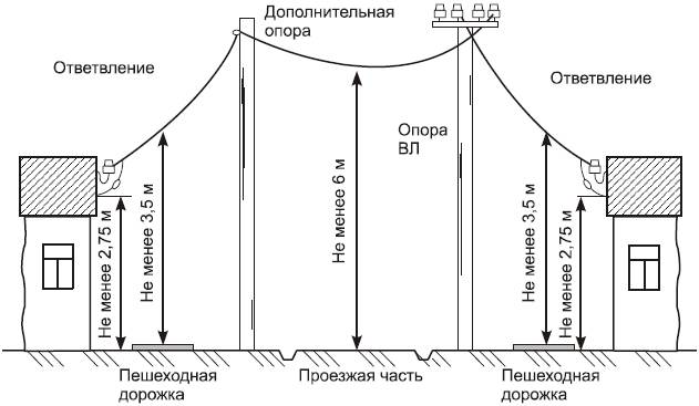 Монтаж СИП от столба до дома